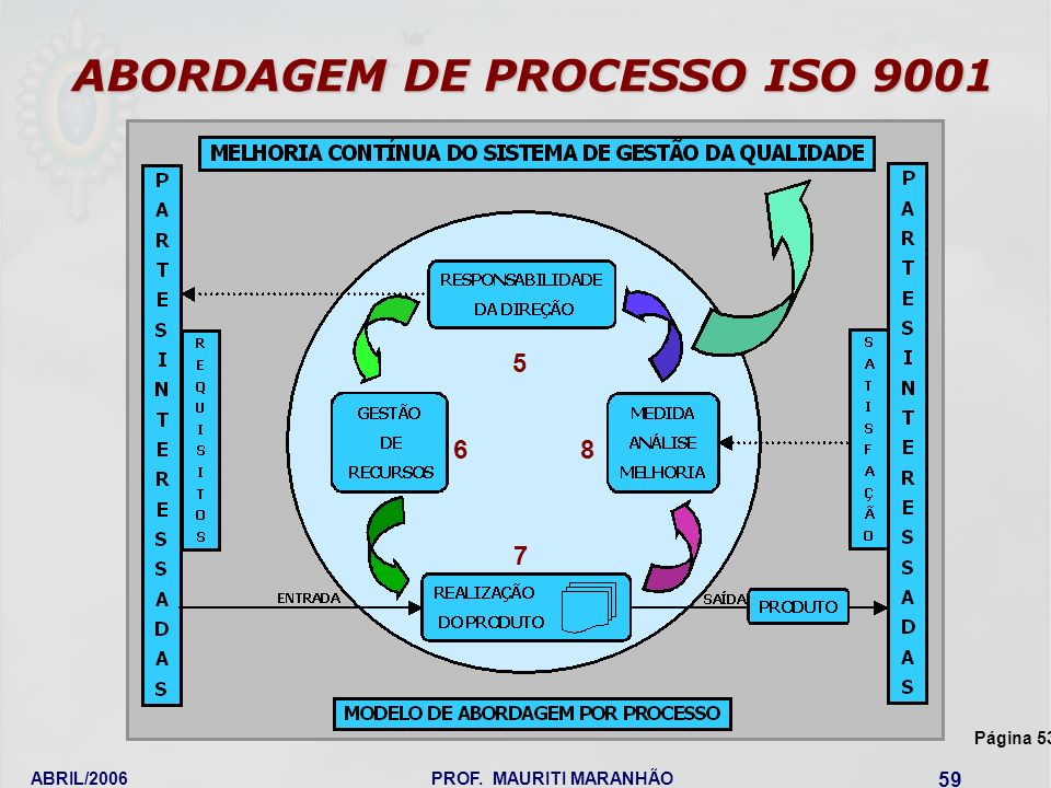 ABORDAGEM DE PROCESSO ISO 9001