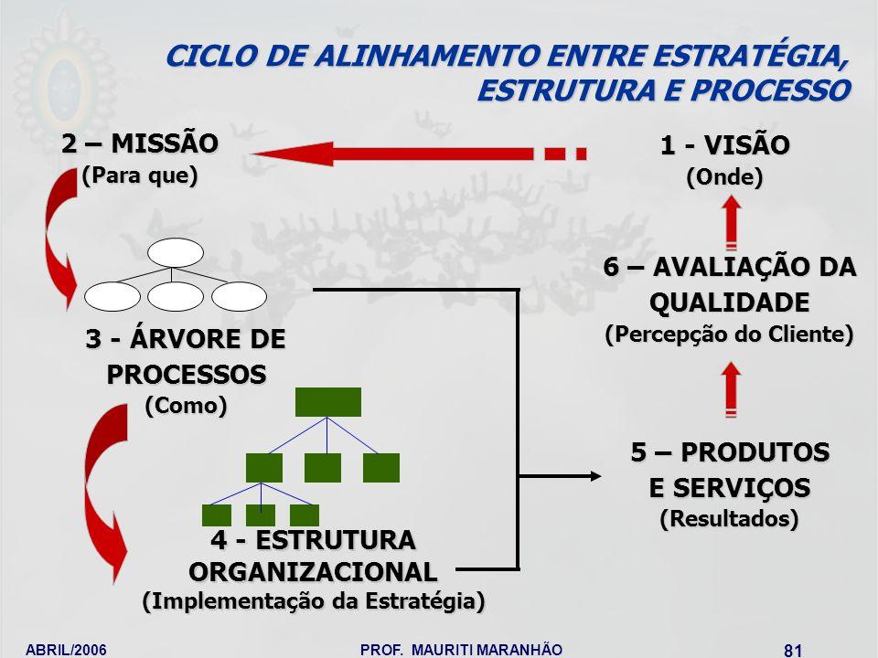 CICLO DE ALINHAMENTO ENTRE ESTRATÉGIA, ESTRUTURA E PROCESSO