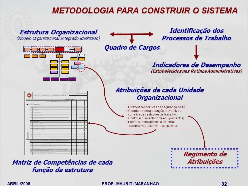 METODOLOGIA PARA CONSTRUIR O SISTEMA