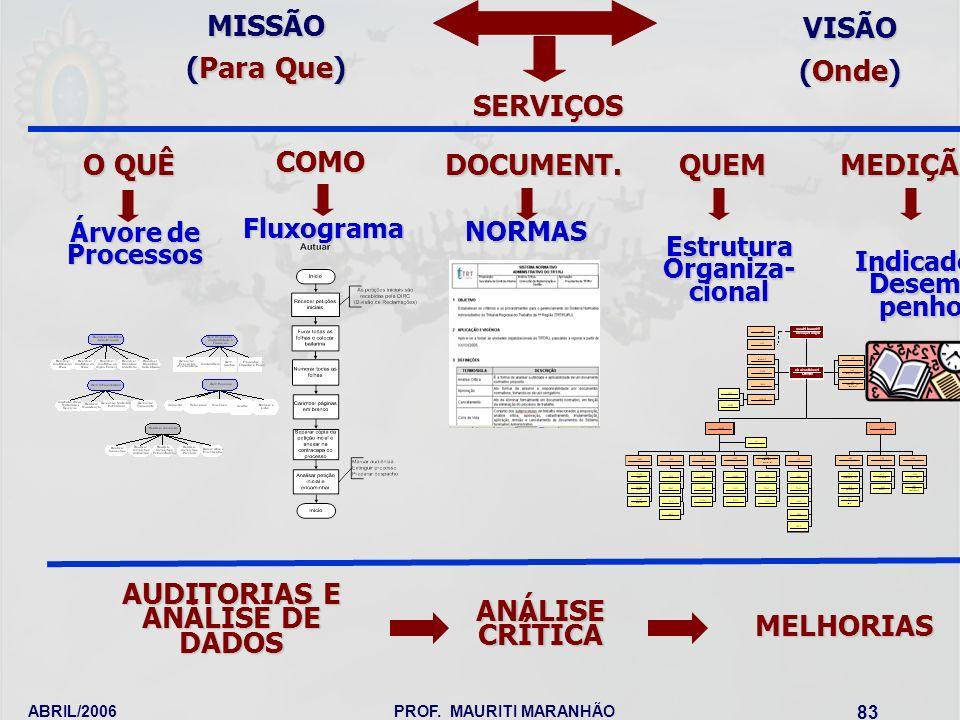 AUDITORIAS E ANÁLISE DE DADOS MELHORIAS MEDIÇÃO DOCUMENT.