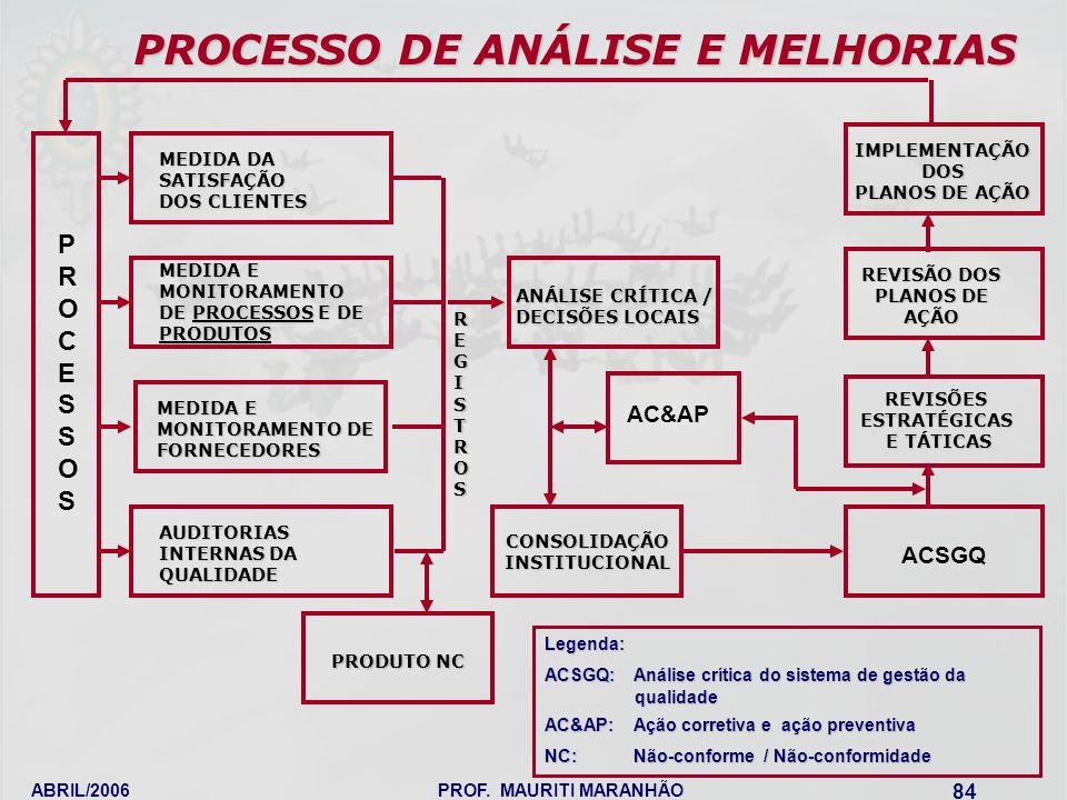 PROCESSO DE ANÁLISE E MELHORIAS
