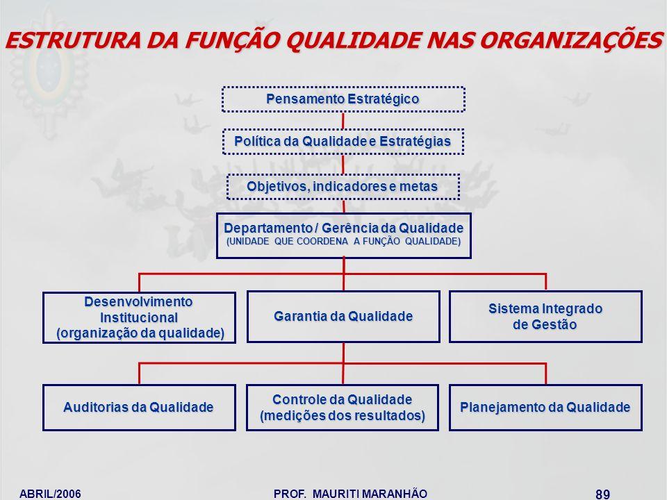 ESTRUTURA DA FUNÇÃO QUALIDADE NAS ORGANIZAÇÕES