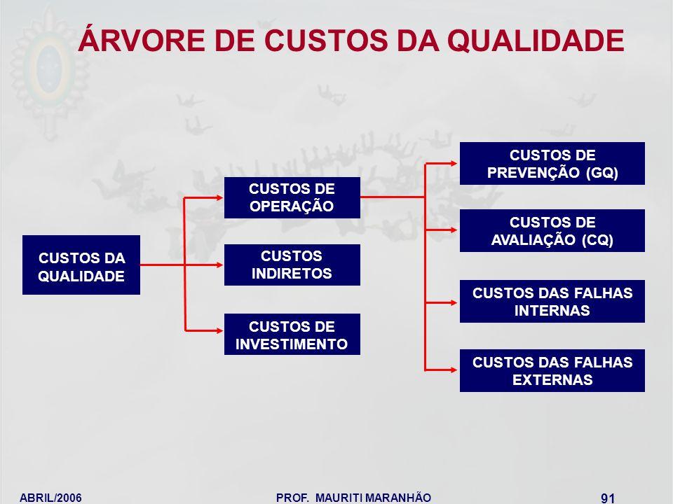 ÁRVORE DE CUSTOS DA QUALIDADE