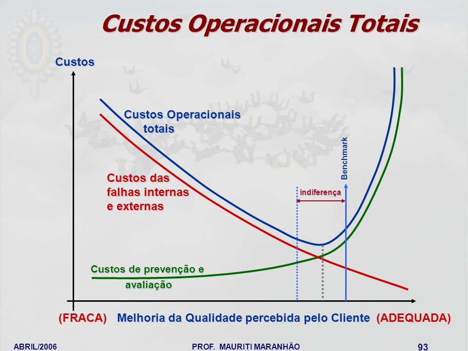Custos Operacionais Totais