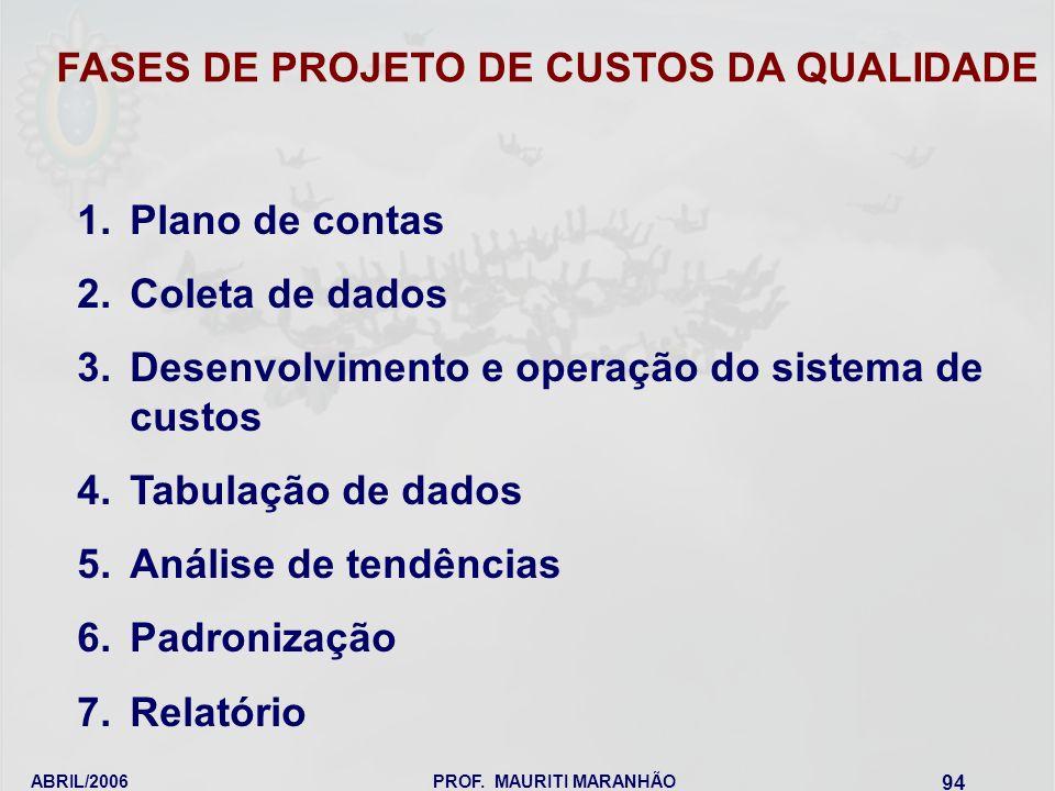 FASES DE PROJETO DE CUSTOS DA QUALIDADE