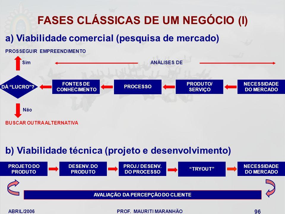 FASES CLÁSSICAS DE UM NEGÓCIO (I)