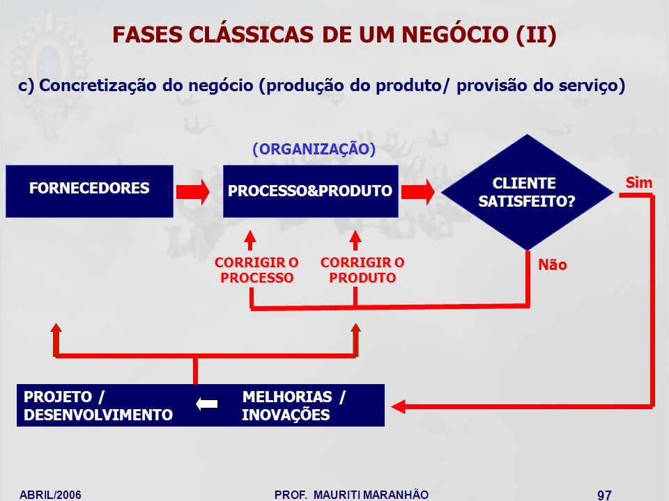 FASES CLÁSSICAS DE UM NEGÓCIO (II)