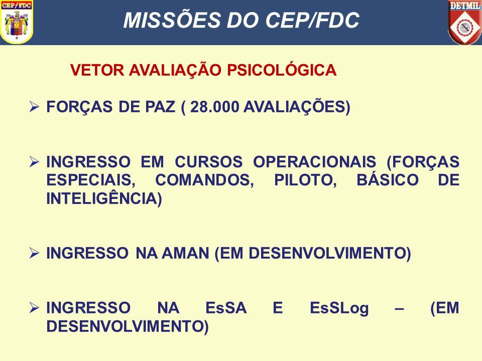 SUMÁRIO MISSÕES DO CEP/FDC 2. DESENVOLVIMENTO a. CENÁRIO ATUAL