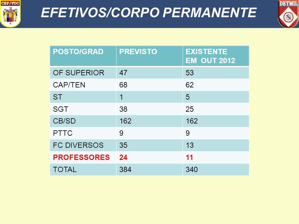 EFETIVOS/CORPO PERMANENTE
