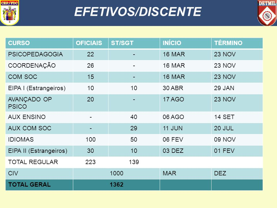 SUMÁRIO EFETIVOS/DISCENTE 2. DESENVOLVIMENTO a. CENÁRIO ATUAL