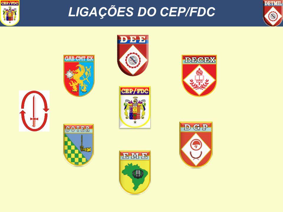 SUMÁRIO LIGAÇÕES DO CEP/FDC 2. DESENVOLVIMENTO a. CENÁRIO ATUAL