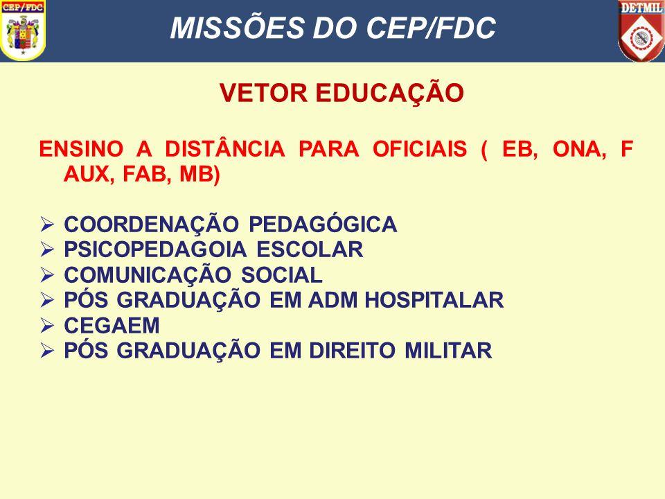SUMÁRIO VETOR EDUCAÇÃO MISSÕES DO CEP/FDC 2. DESENVOLVIMENTO