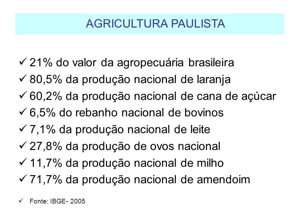 AGRICULTURA PAULISTA 21% do valor da agropecuária brasileira