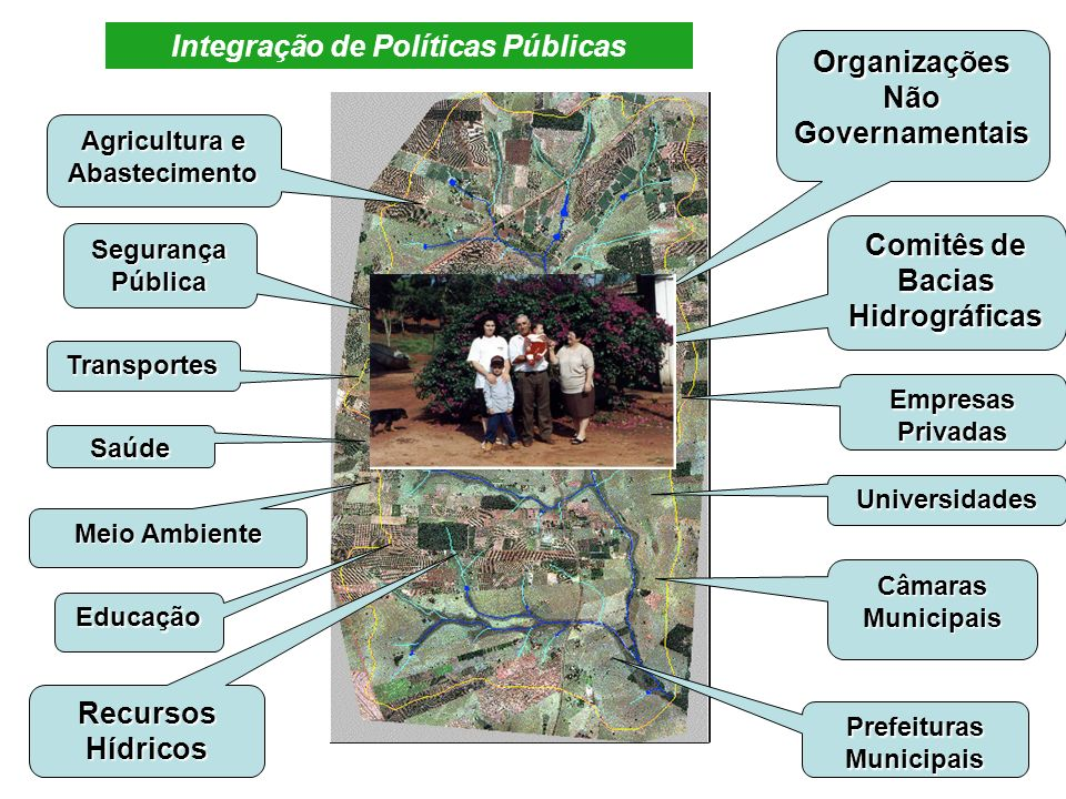 Integração de Políticas Públicas Organizações Não Governamentais