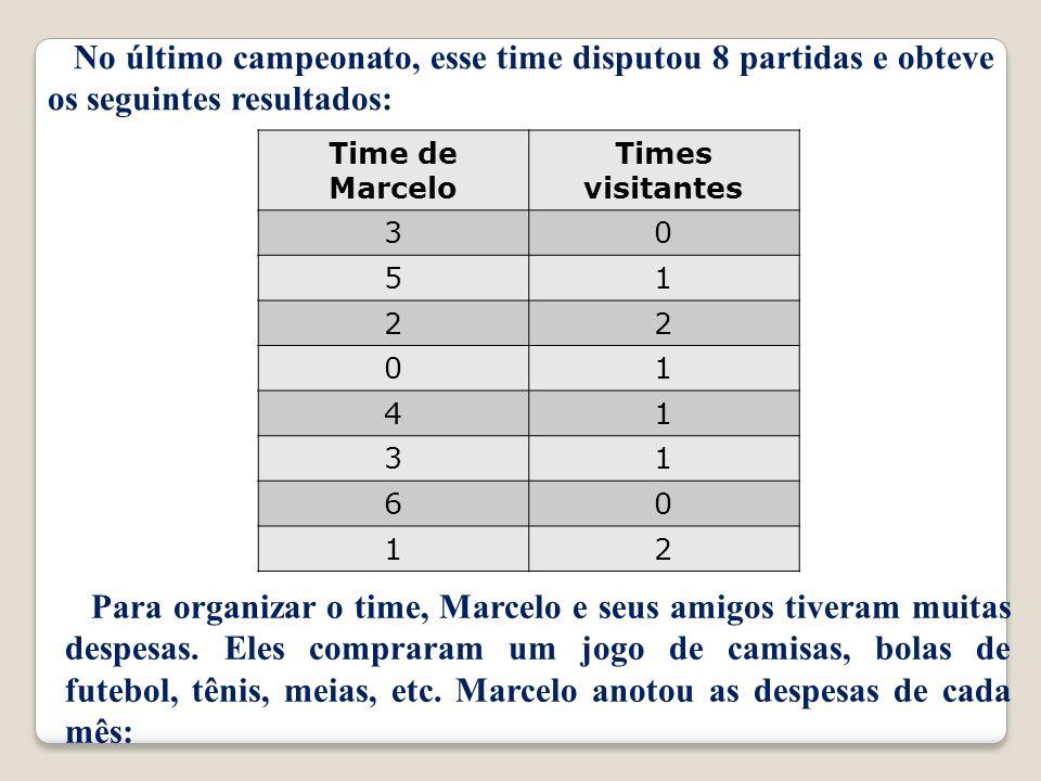 No último campeonato, esse time disputou 8 partidas e obteve os seguintes resultados: