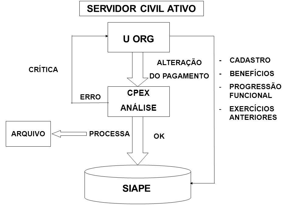 SERVIDOR CIVIL ATIVO U ORG SIAPE