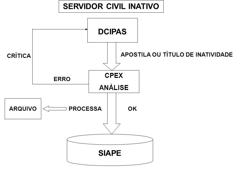 SERVIDOR CIVIL INATIVO APOSTILA OU TÍTULO DE INATIVIDADE
