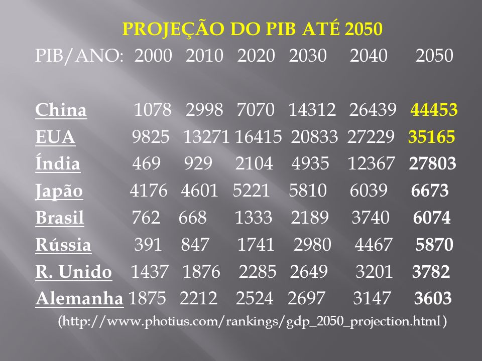 (http://www.photius.com/rankings/gdp_2050_projection.html )