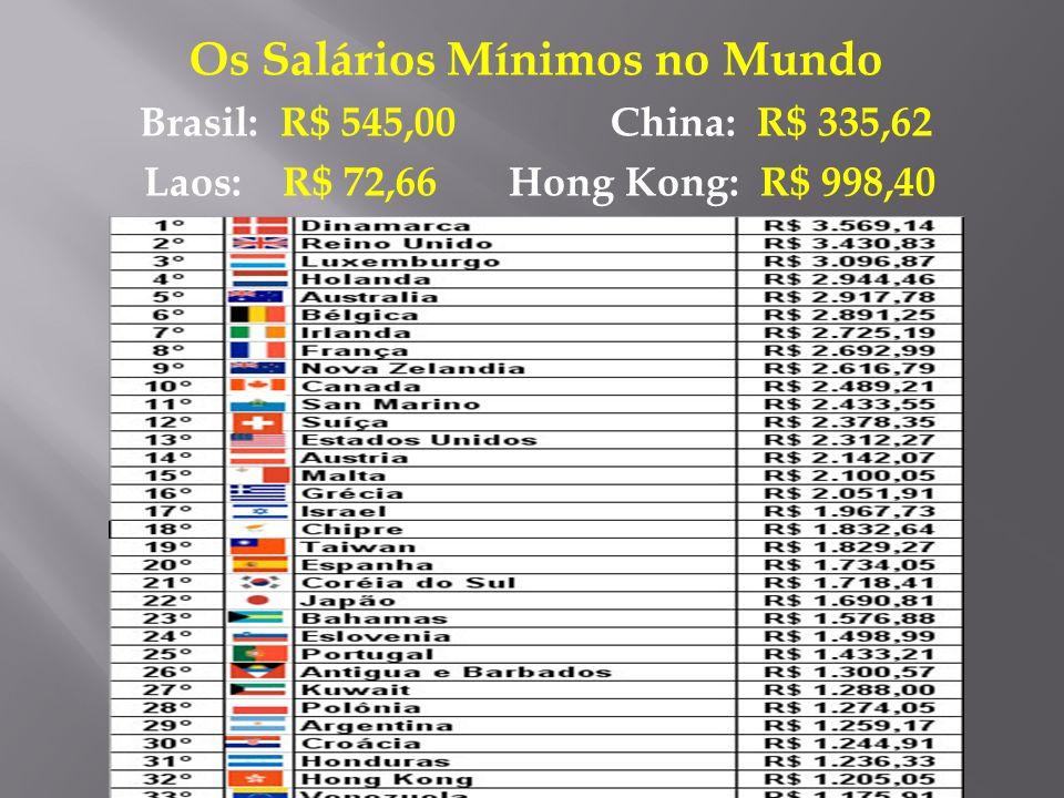 Os Salários Mínimos no Mundo