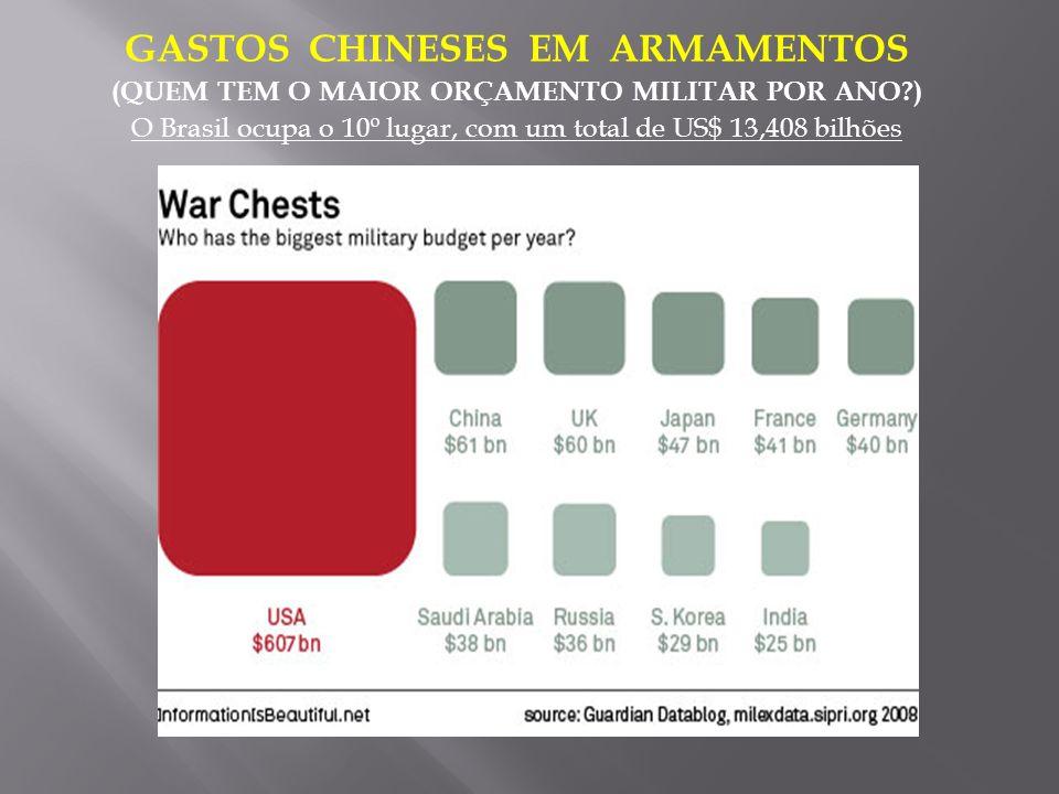 GASTOS CHINESES EM ARMAMENTOS