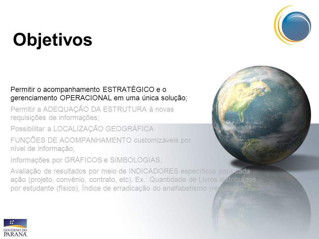 ObjetivosPermitir o acompanhamento ESTRATÉGICO e o gerenciamento OPERACIONAL em uma única solução;