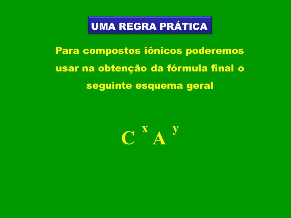UMA REGRA PRÁTICA Para compostos iônicos poderemos usar na obtenção da fórmula final o seguinte esquema geral.