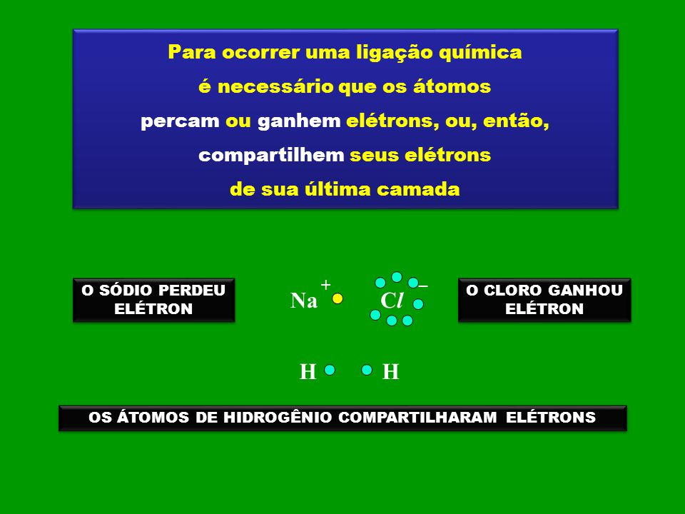Na Cl H H Para ocorrer uma ligação química é necessário que os átomos