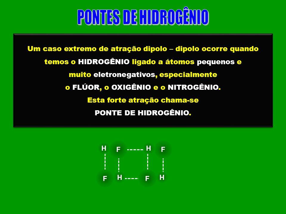 PONTES DE HIDROGÊNIO Um caso extremo de atração dipolo – dipolo ocorre quando temos o HIDROGÊNIO ligado a átomos pequenos e.