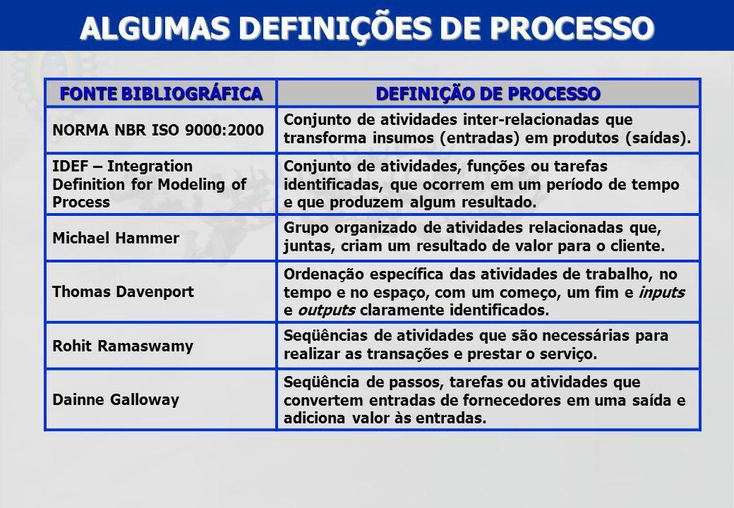 ALGUMAS DEFINIÇÕES DE PROCESSO