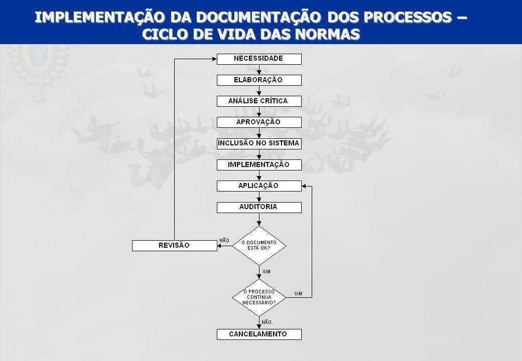 IMPLEMENTAÇÃO DA DOCUMENTAÇÃO DOS PROCESSOS – CICLO DE VIDA DAS NORMAS