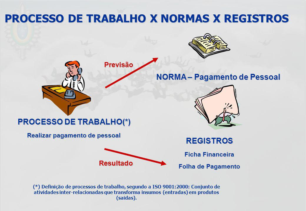 PROCESSO DE TRABALHO X NORMAS X REGISTROS