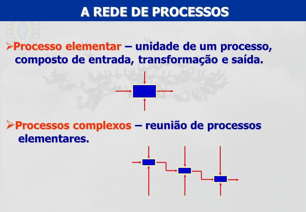 A REDE DE PROCESSOS Processo elementar – unidade de um processo, composto de entrada, transformação e saída.