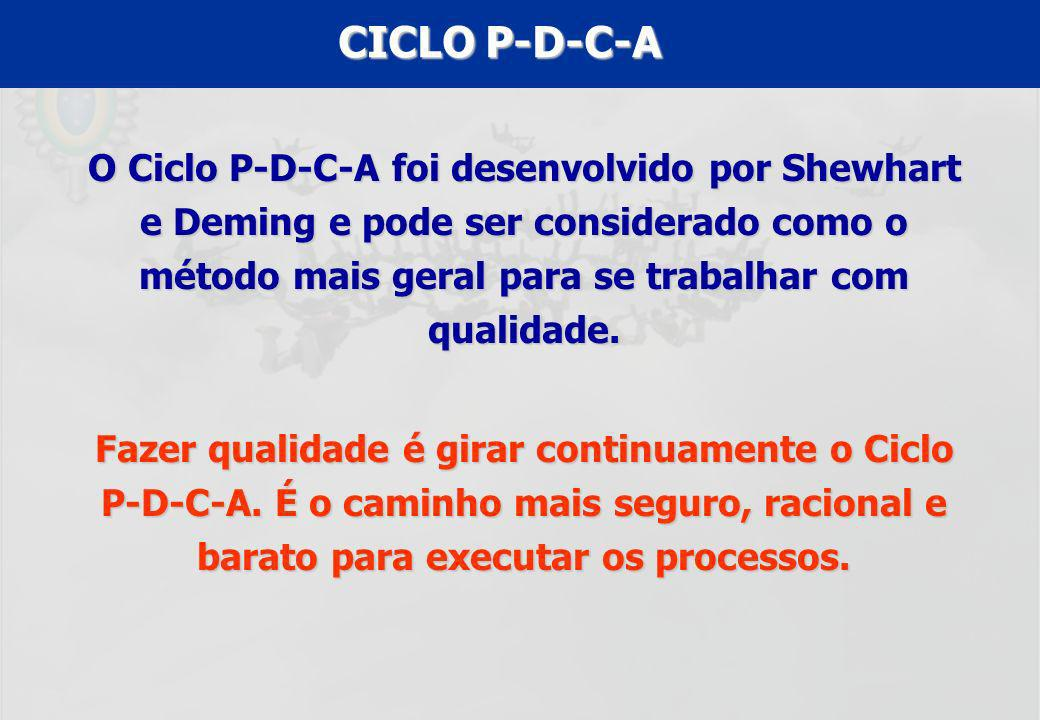 CICLO P-D-C-A O Ciclo P-D-C-A foi desenvolvido por Shewhart e Deming e pode ser considerado como o método mais geral para se trabalhar com qualidade.