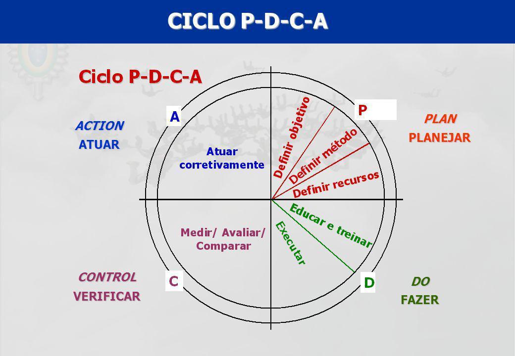 CICLO P-D-C-A PLAN PLANEJAR DO FAZER CONTROL VERIFICAR ACTION ATUAR