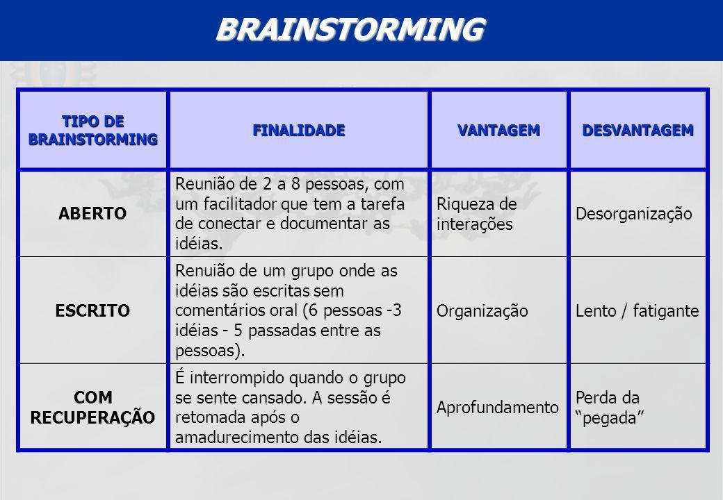 BRAINSTORMING TIPO DE BRAINSTORMING. FINALIDADE. VANTAGEM. DESVANTAGEM. ABERTO.