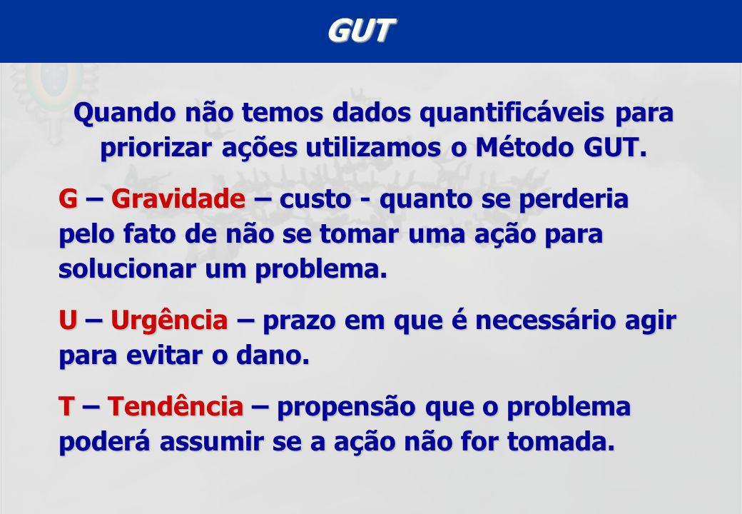 GUT Quando não temos dados quantificáveis para priorizar ações utilizamos o Método GUT.
