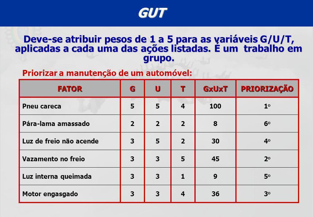 GUT Deve-se atribuir pesos de 1 a 5 para as variáveis G/U/T, aplicadas a cada uma das ações listadas. É um trabalho em grupo.