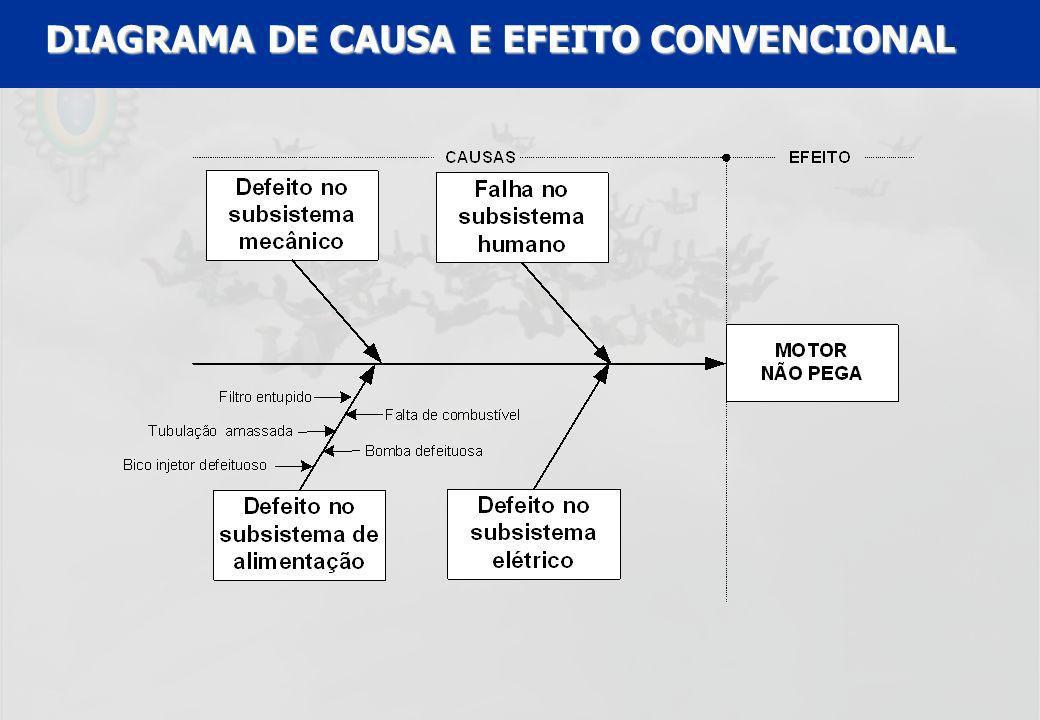 DIAGRAMA DE CAUSA E EFEITO CONVENCIONAL