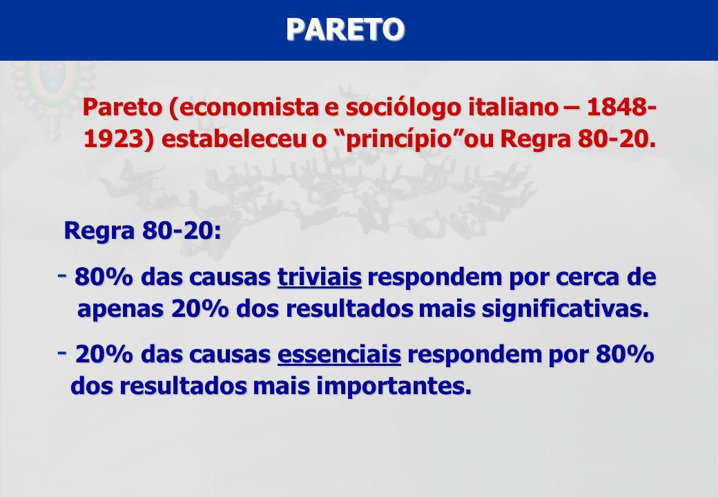 PARETO Pareto (economista e sociólogo italiano – 1848-1923) estabeleceu o princípio ou Regra 80-20.