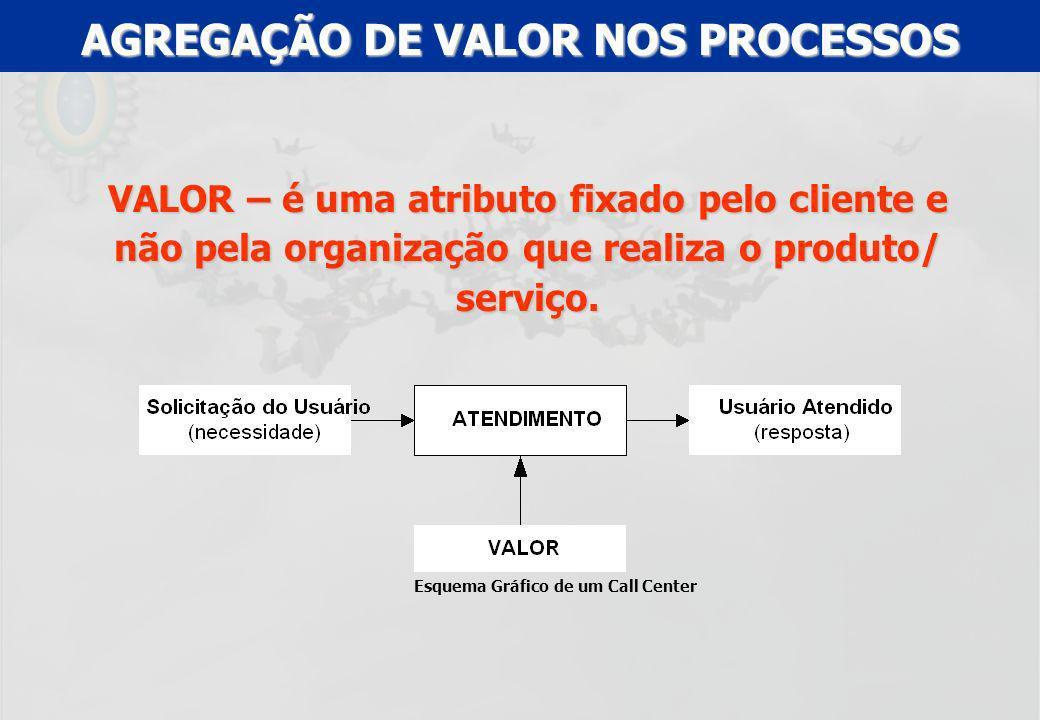 AGREGAÇÃO DE VALOR NOS PROCESSOS Esquema Gráfico de um Call Center