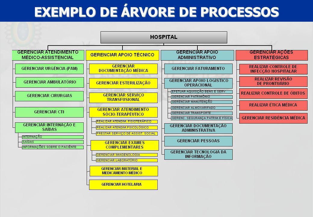 EXEMPLO DE ÁRVORE DE PROCESSOS