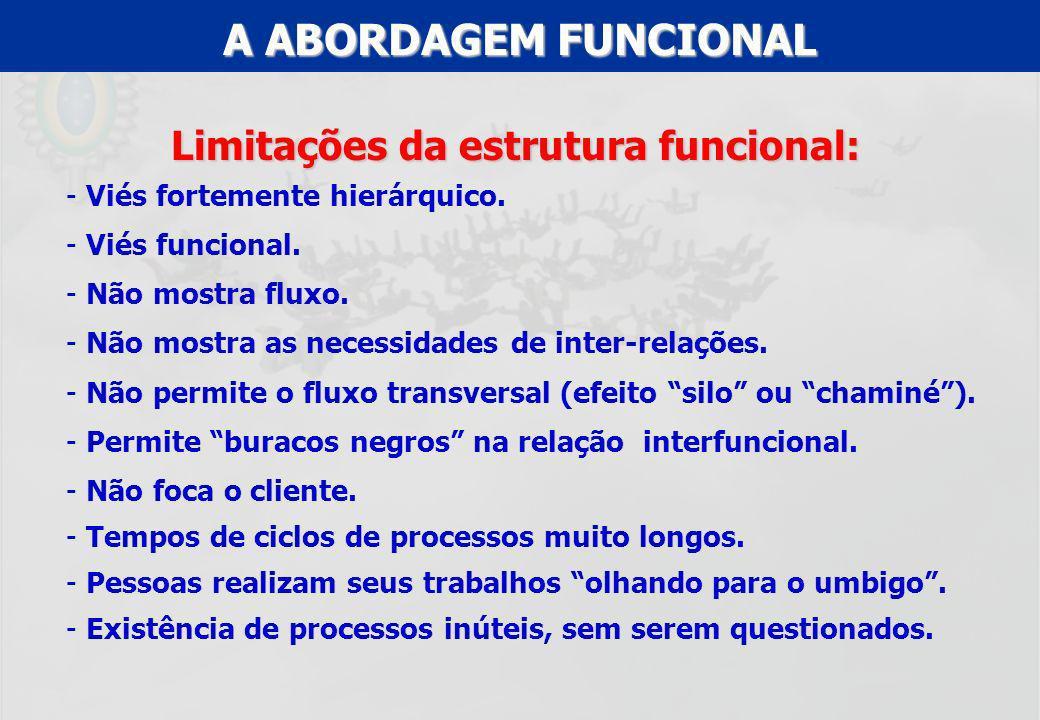 Limitações da estrutura funcional: