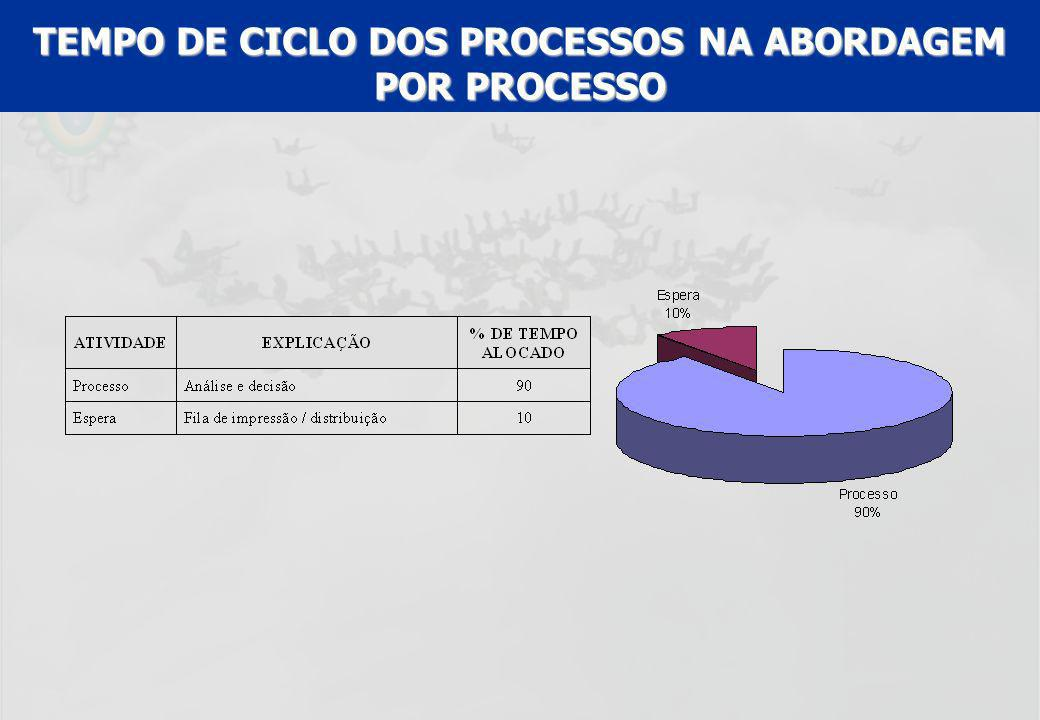 TEMPO DE CICLO DOS PROCESSOS NA ABORDAGEM POR PROCESSO