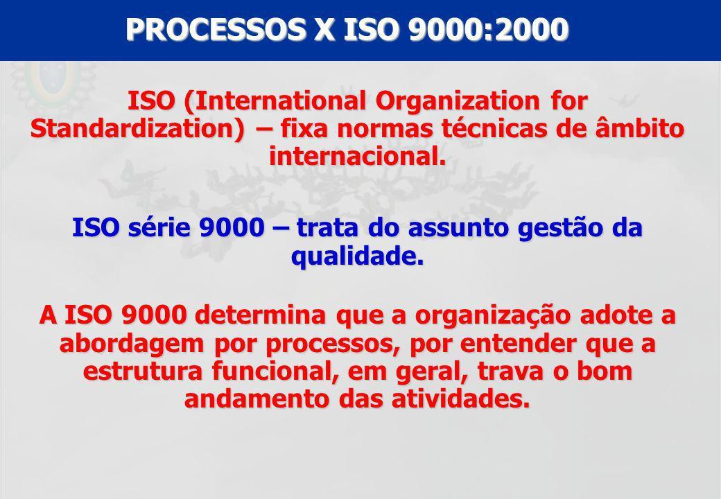 ISO série 9000 – trata do assunto gestão da qualidade.