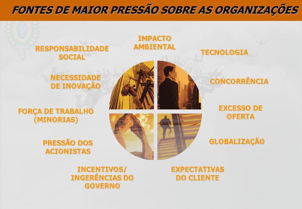 FONTES DE MAIOR PRESSÃO SOBRE AS ORGANIZAÇÕES