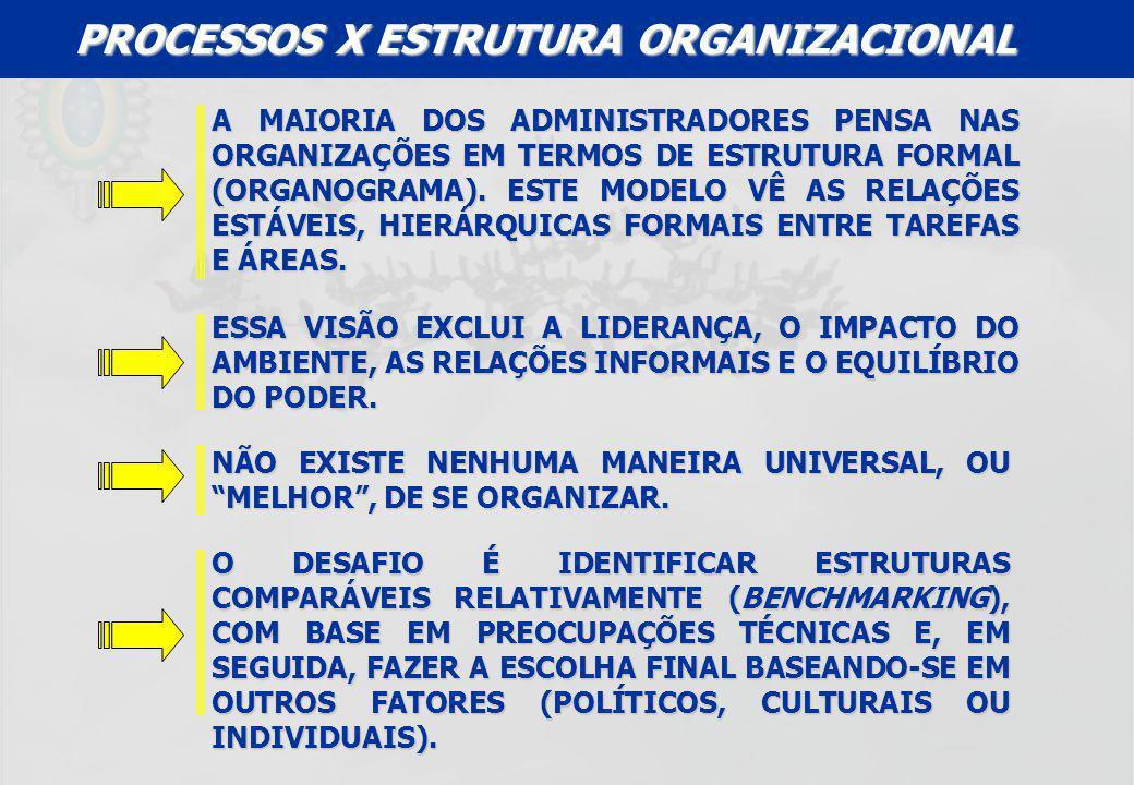 PROCESSOS X ESTRUTURA ORGANIZACIONAL