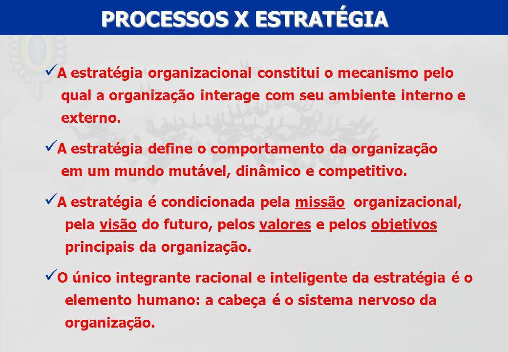 PROCESSOS X ESTRATÉGIA