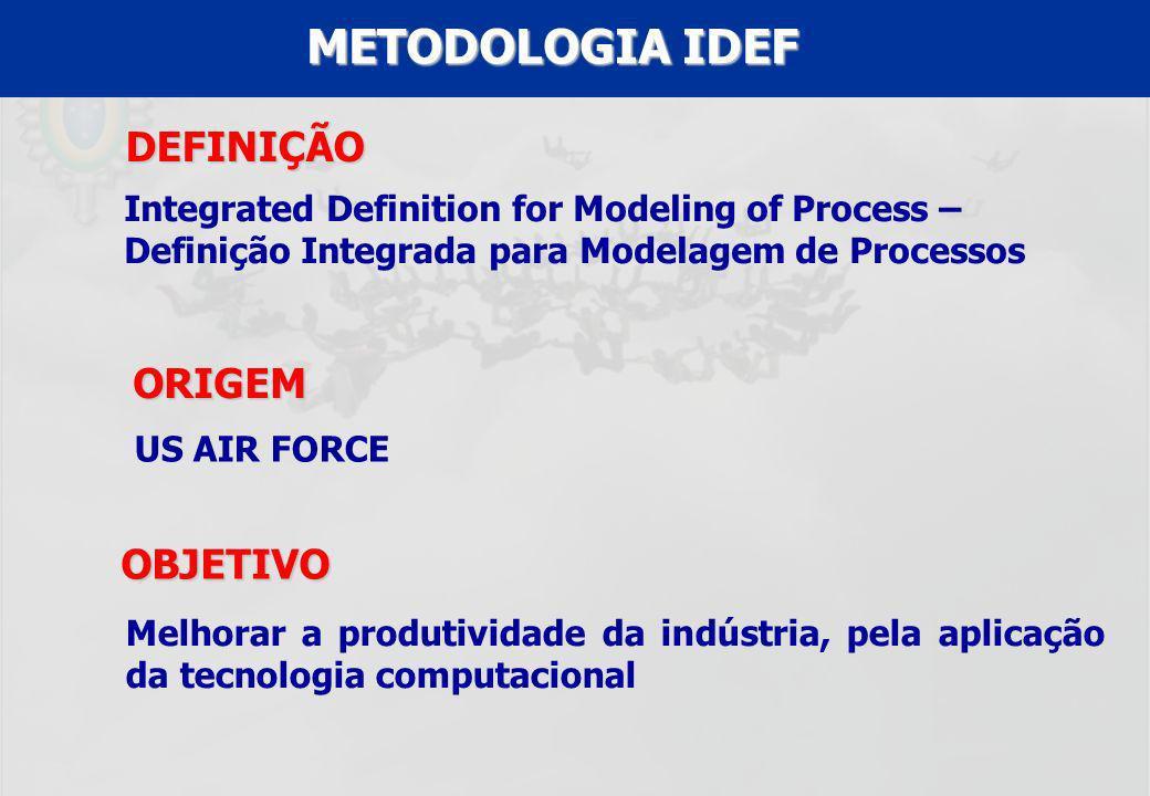 METODOLOGIA IDEF DEFINIÇÃO ORIGEM OBJETIVO