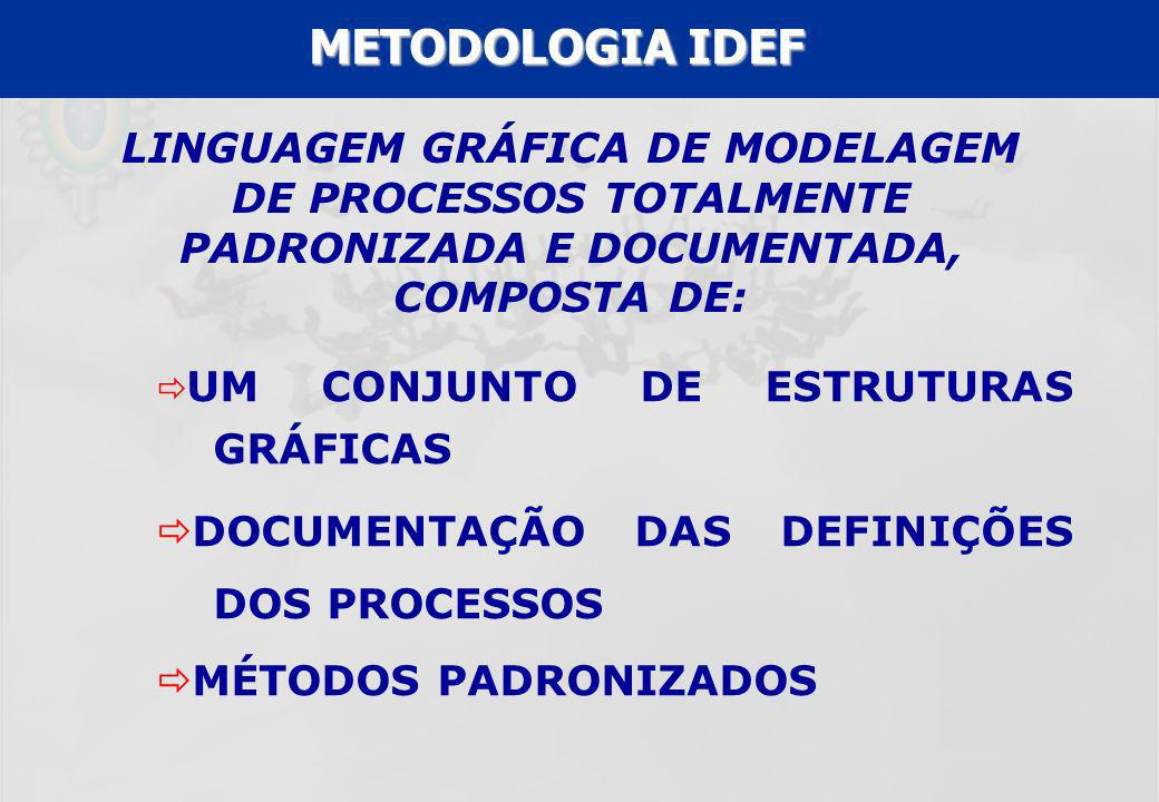 METODOLOGIA IDEF LINGUAGEM GRÁFICA DE MODELAGEM DE PROCESSOS TOTALMENTE PADRONIZADA E DOCUMENTADA, COMPOSTA DE: