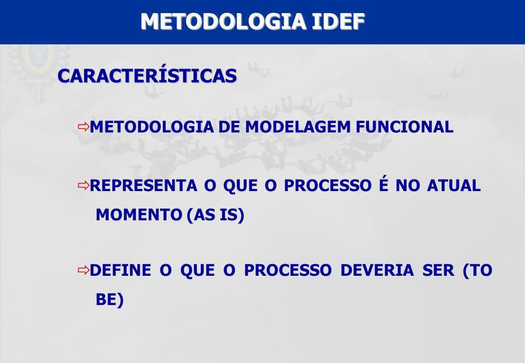 METODOLOGIA IDEF CARACTERÍSTICAS METODOLOGIA DE MODELAGEM FUNCIONAL